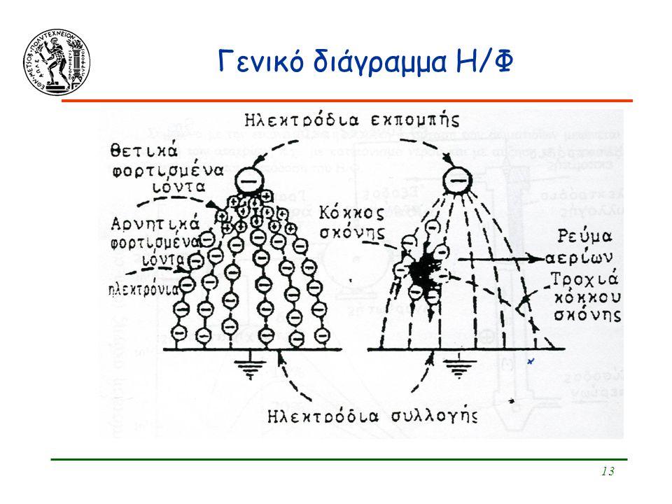 13 Γενικό διάγραμμα Η/Φ
