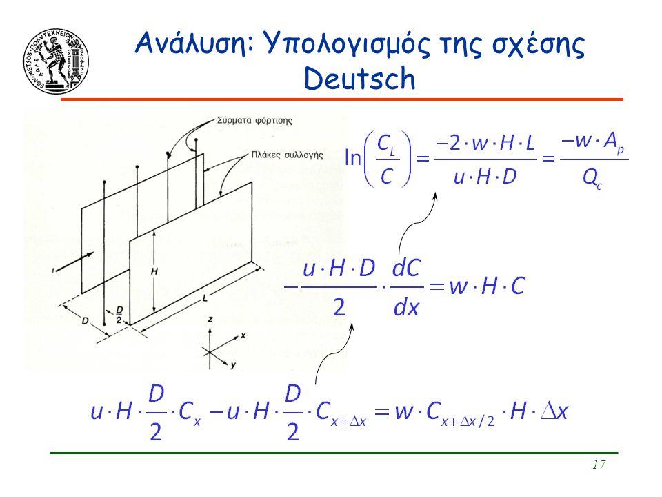 17 Ανάλυση: Υπολογισμός της σχέσης Deutsch