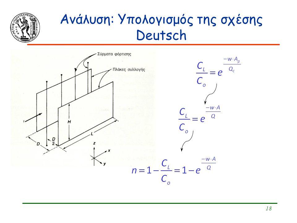 18 Ανάλυση: Υπολογισμός της σχέσης Deutsch
