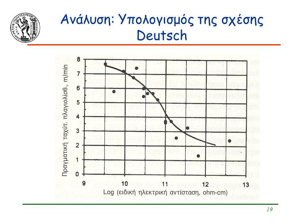 19 Ανάλυση: Υπολογισμός της σχέσης Deutsch
