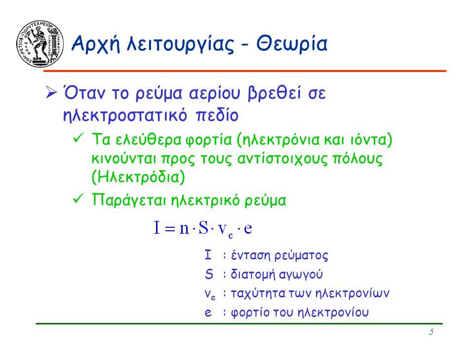 5 Αρχή λειτουργίας - Θεωρία  Όταν το ρεύμα αερίου βρεθεί σε ηλεκτροστατικό πεδίο Τα ελεύθερα φορτία (ηλεκτρόνια και ιόντα) κινούνται προς τους αντίστ