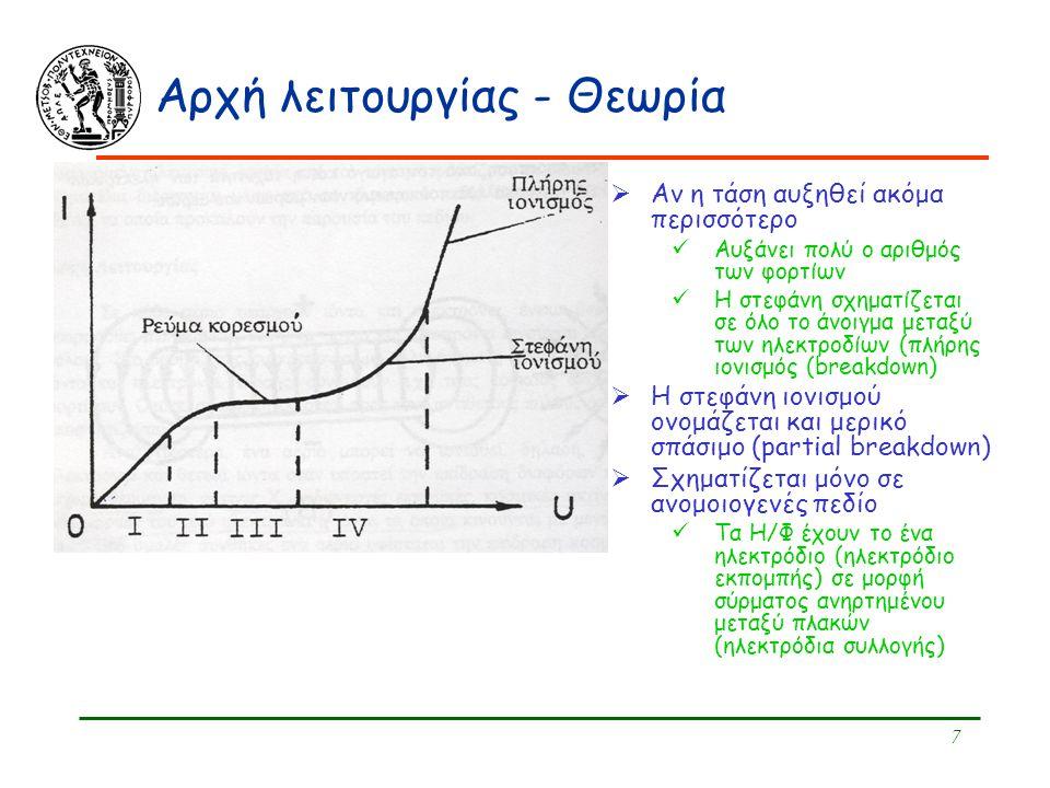 7 Αρχή λειτουργίας - Θεωρία  Αν η τάση αυξηθεί ακόμα περισσότερο Αυξάνει πολύ ο αριθμός των φορτίων Η στεφάνη σχηματίζεται σε όλο το άνοιγμα μεταξύ τ