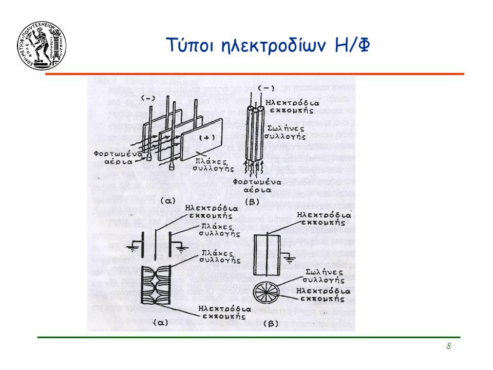 9 Τεχνολογία  Τμήματα Η/Φ Ηλεκτρόδια εκπομπής (αρνητικά ηλεκτρόδια ή κάθοδοι: Σύρματα) Ηλεκτρόδια συλλογής (θετικά ηλεκτρόδια ή άνοδοι: Πλάκες) Μετασχηματιστής (Μ/Σ) με τάση εξόδου στα 50.000-100.000 V Ανορθωτής Σύστημα περιοδικής δόνησης ή κρούσης πλακών συλλογής (ξηρού τύπου) ή έκπλυσης (υγρού τύπου)  Χαρακτηριστικά λειτουργίας Vg : μικρή (0,5-0,6 m/s) Παρουσία εκρηκτικών ουσιών (στερεών, υγρών, αερίων): επικίνδυνη (εκρήξεις) Μπορούν να χρησιμοποιηθούν σε υψηλές θερμοκρασίες (450 – 500οC)  Μπορεί να επηρεάσουν την αντίσταση του στρώματος σωματιδίων επάνω στο Η/Δ συλλογής