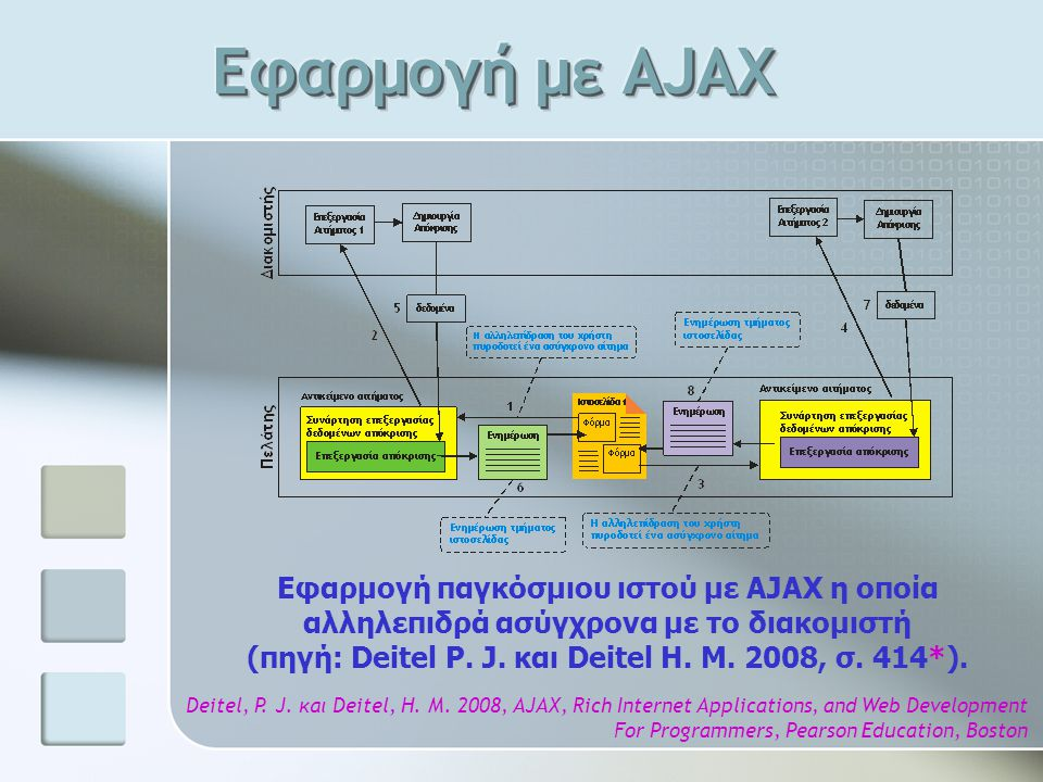 Deitel, P. J. και Deitel, H. M. 2008, AJAX, Rich Internet Applications, and Web Development For Programmers, Pearson Education, Boston Εφαρμογή παγκόσ