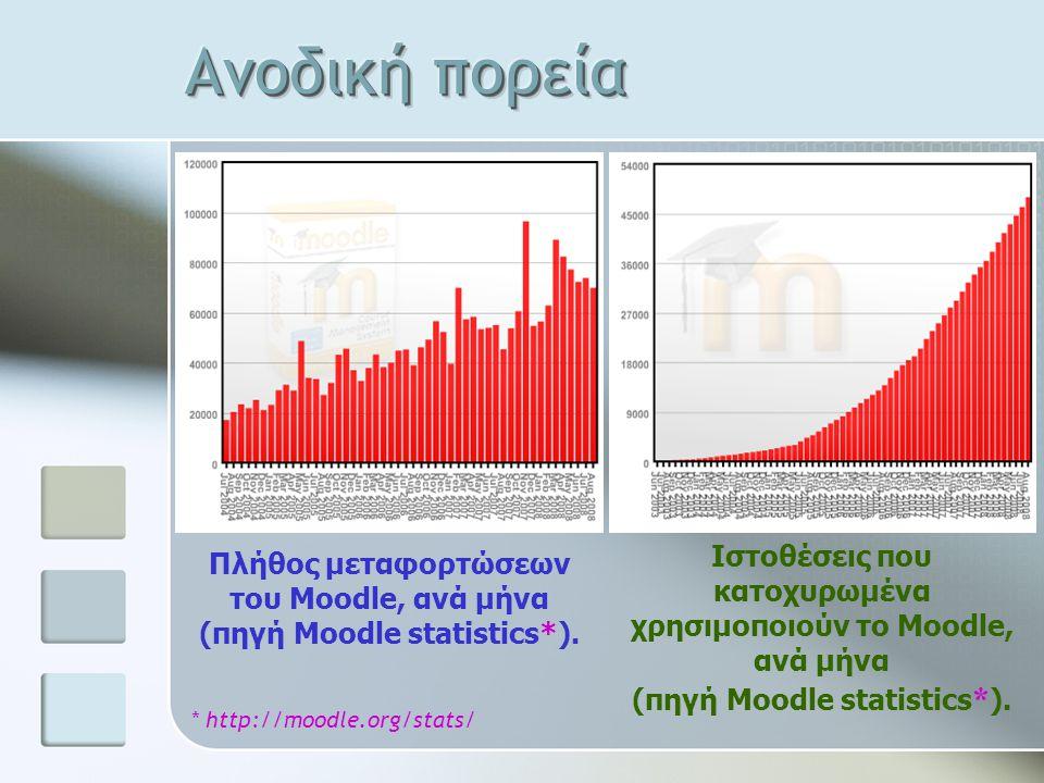 Πλήθος μεταφορτώσεων του Moodle, ανά μήνα (πηγή Moodle statistics*). Ιστοθέσεις που κατοχυρωμένα χρησιμοποιούν το Moodle, ανά μήνα (πηγή Moodle statis
