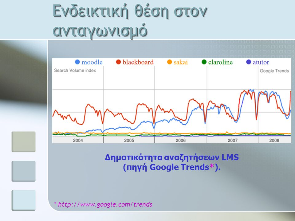 Δημοτικότητα αναζητήσεων LMS (πηγή Google Trends*). * http://www.google.com/trends