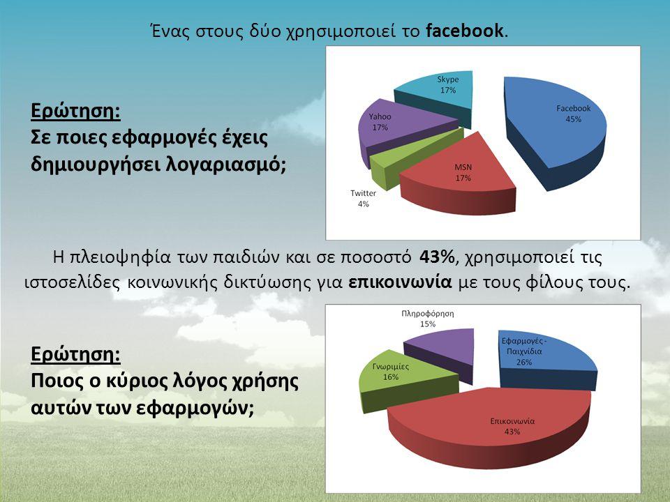 Ένας στους δύο χρησιμοποιεί το facebook. Ερώτηση: Ποιος ο κύριος λόγος χρήσης αυτών των εφαρμογών; Ερώτηση: Σε ποιες εφαρμογές έχεις δημιουργήσει λογα