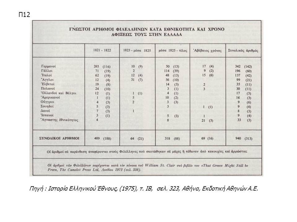 Π12 Πηγή : Ιστορία Ελληνικού Έθνους, (1975), τ. ΙΒ, σελ. 323, Αθήνα, Εκδοτική Αθηνών Α.Ε.