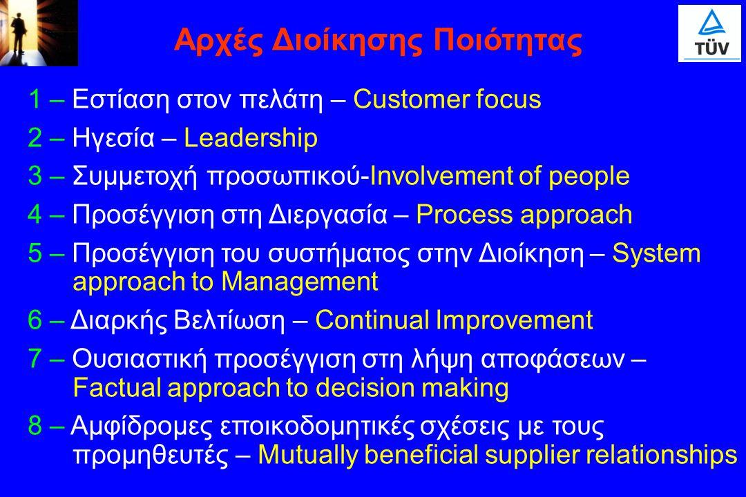 1 – Εστίαση στον πελάτη – Customer focus 2 – Ηγεσία – Leadership 3 – Συμμετοχή προσωπικού-Involvement of people 4 – Προσέγγιση στη Διεργασία – Process