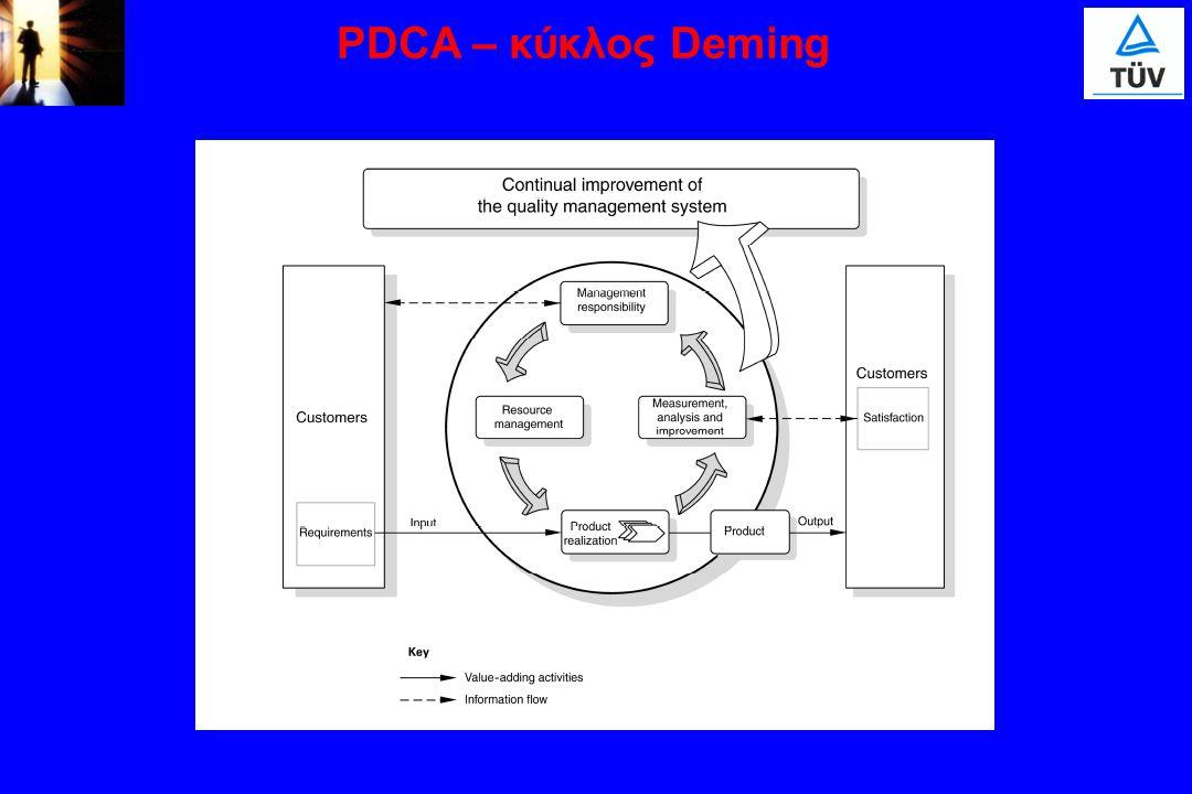 PDCA – κύκλος Deming