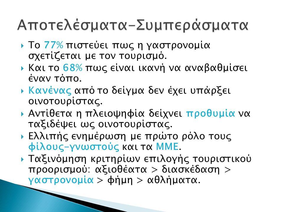  Το 77% πιστεύει πως η γαστρονομία σχετίζεται με τον τουρισμό.  Και το 68% πως είναι ικανή να αναβαθμίσει έναν τόπο.  Κανένας από το δείγμα δεν έχε