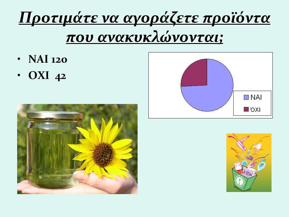 Προτιμάτε να αγοράζετε προϊόντα που ανακυκλώνονται; ΝΑΙ 120 ΟΧΙ 42