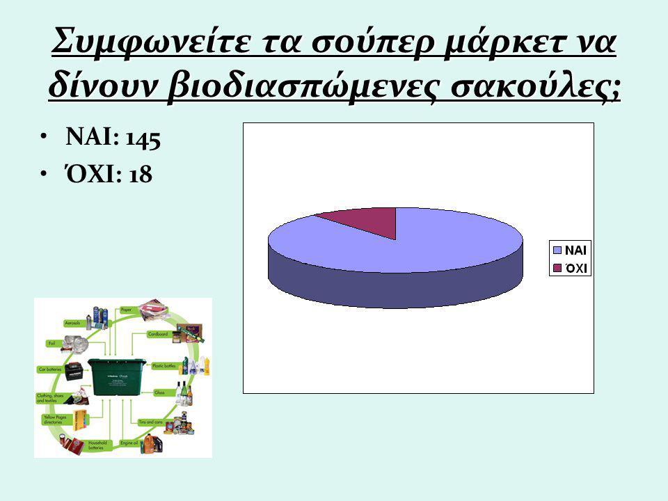 Συμφωνείτε τα σούπερ μάρκετ να δίνουν βιοδιασπώμενες σακούλες; ΝΑΙ: 145 ΌΧΙ: 18