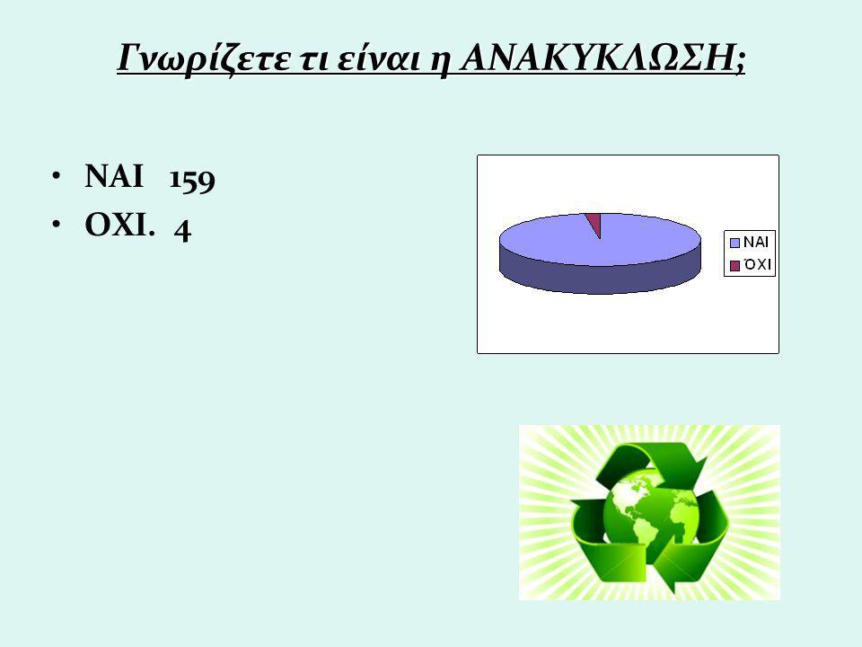 Γνωρίζετε τι είναι η ΑΝΑΚΥΚΛΩΣΗ; ΝΑΙ 159 ΟΧΙ. 4