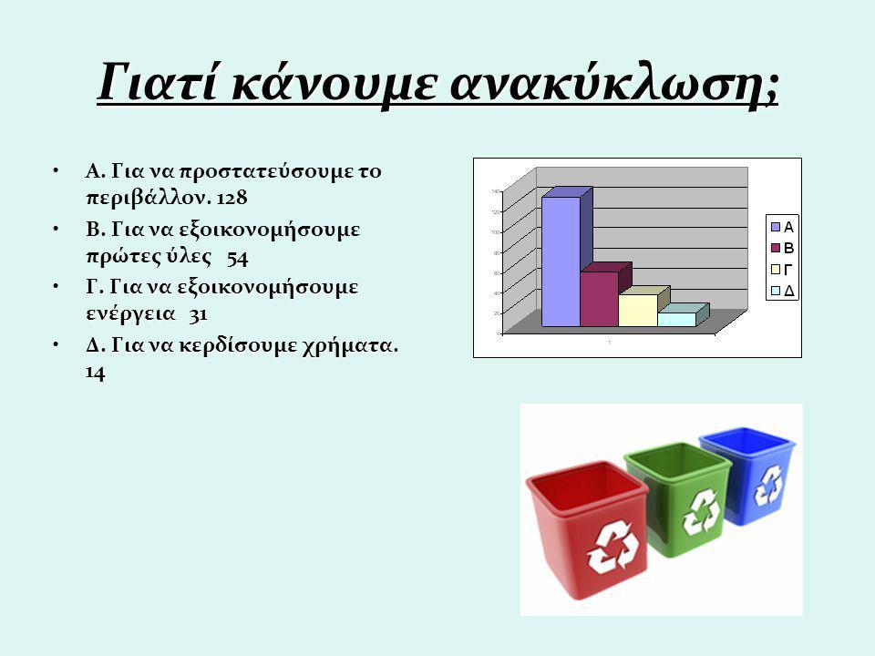 Γιατί κάνουμε ανακύκλωση; Α. Για να προστατεύσουμε το περιβάλλον. 128 Β. Για να εξοικονομήσουμε πρώτες ύλες 54 Γ. Για να εξοικονομήσουμε ενέργεια 31Γ.