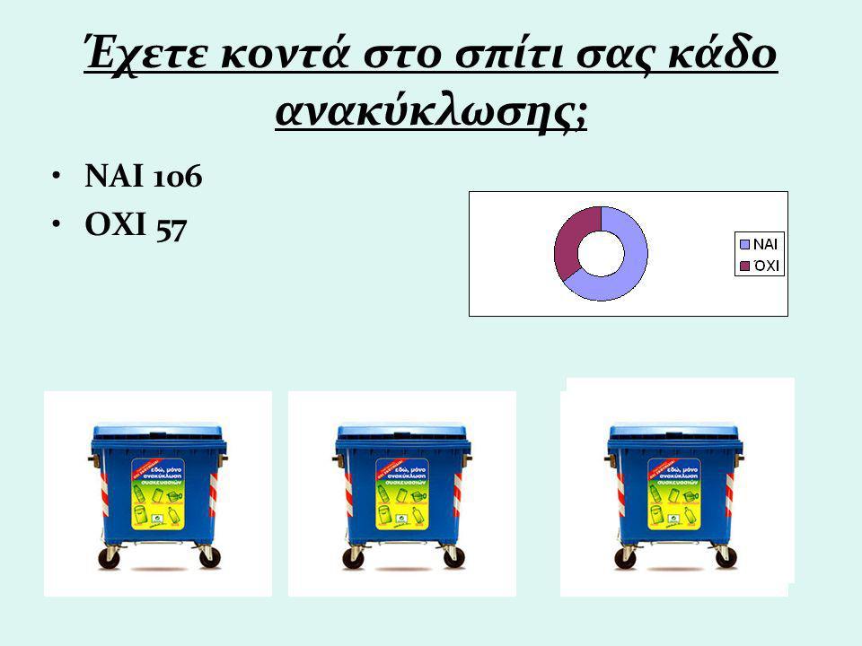Έχετε κοντά στο σπίτι σας κάδο ανακύκλωσης; ΝΑΙ 106 ΟΧΙ 57