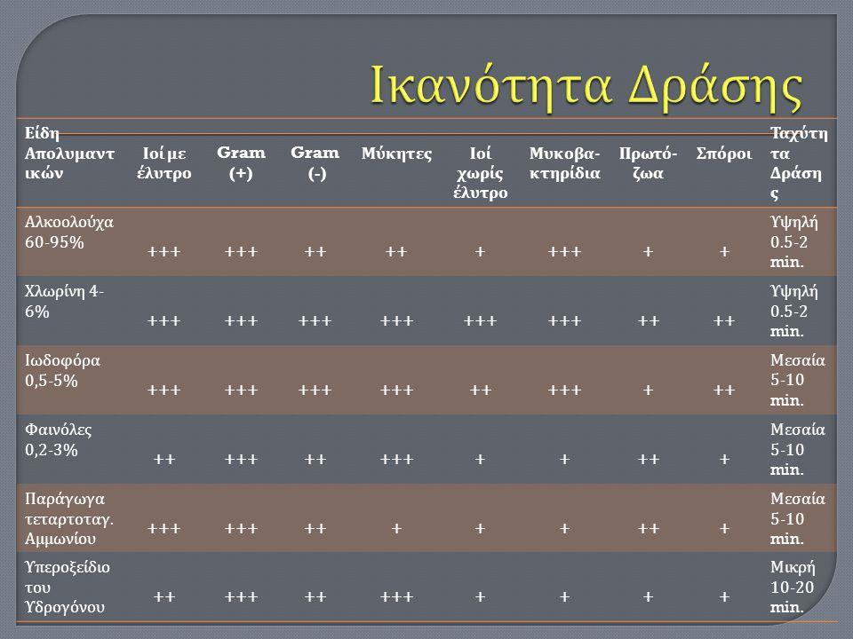 Είδη Απολυμαντ ικών Ιοί με έλυτρο Gram (+) Gram (-) ΜύκητεςΙοί χωρίς έλυτρο Μυκοβα - κτηρίδια Πρωτό - ζωα Σπόροι Ταχύτη τα Δράση ς Αλκοολούχα 60-95% +++ ++ ++++++ Υψηλή 0.5-2 min.