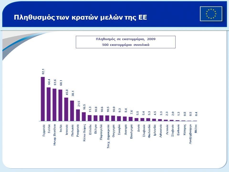 Πληθυσμός των κρατών μελών της ΕΕ Πληθυσμός σε εκατομμύρια, 2009 500 εκατομμύρια συνολικά 82.1 64.4 61.661.6 60.1 45.8 38.1 21.5 16.5 11.3 10.8 10.6 1