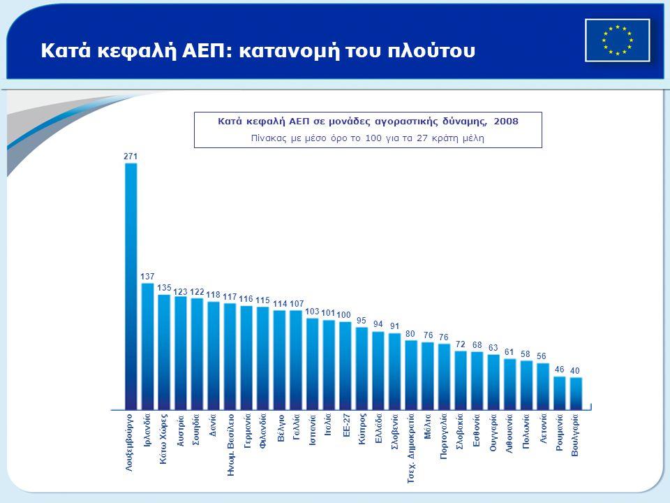 Κατά κεφαλή ΑΕΠ: κατανομή του πλούτου Κατά κεφαλή ΑΕΠ σε μονάδες αγοραστικής δύναμης, 2008 Πίνακας με μέσο όρο το 100 για τα 27 κράτη μέλη 271 137 135