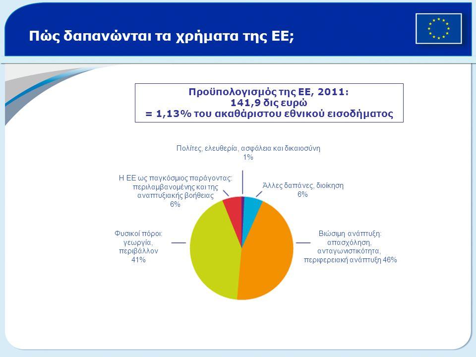 Πώς δαπανώνται τα χρήματα της ΕΕ; Προϋπολογισμός της ΕΕ, 2011: 141,9 δις ευρώ = 1,13% του ακαθάριστου εθνικού εισοδήματος Πολίτες, ελευθερία, ασφάλεια
