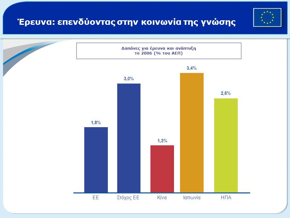 Έρευνα: επενδύοντας στην κοινωνία της γνώσης Δαπάνες για έρευνα και ανάπτυξη το 2006 (% του ΑΕΠ) 1,8% 3,0% 1,3% 2,6% 3,4% ΕΕΣτόχος ΕΕ Κίνα Ιαπωνία ΗΠΑ