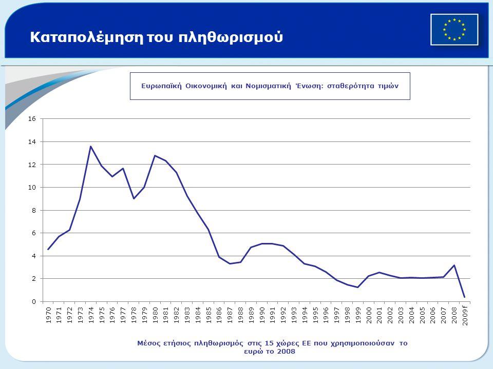 Καταπολέμηση του πληθωρισμού Ευρωπαϊκή Οικονομική και Νομισματική Ένωση: σταθερότητα τιμών Μέσος ετήσιος πληθωρισμός στις 15 χώρες ΕΕ που χρησιμοποιού