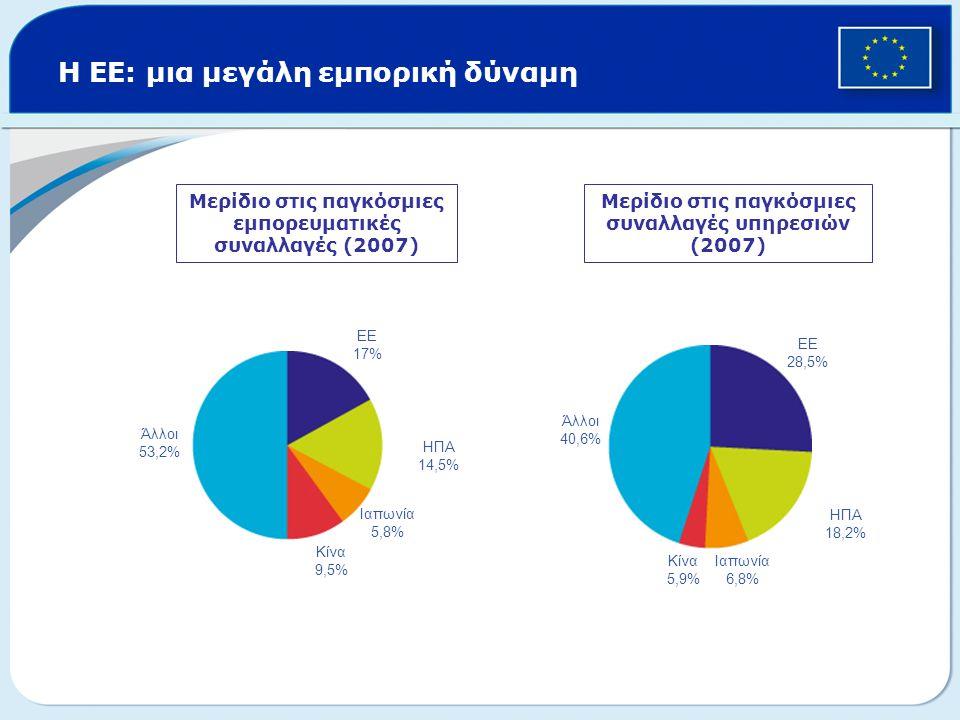 Η ΕΕ: μια μεγάλη εμπορική δύναμη Μερίδιο στις παγκόσμιες εμπορευματικές συναλλαγές (2007) Μερίδιο στις παγκόσμιες συναλλαγές υπηρεσιών (2007) Άλλοι 53