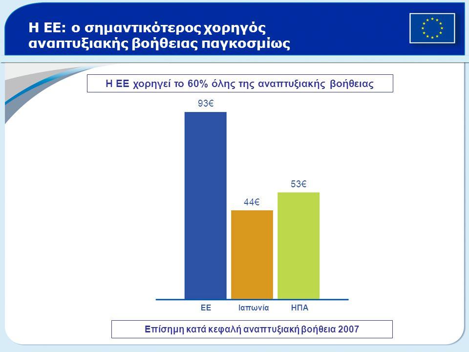 Η ΕΕ: ο σημαντικότερος χορηγός αναπτυξιακής βοήθειας παγκοσμίως Επίσημη κατά κεφαλή αναπτυξιακή βοήθεια 2007 93€ 44€ 53€ ΕΕ Ιαπωνία ΗΠΑ Η ΕΕ χορηγεί τ