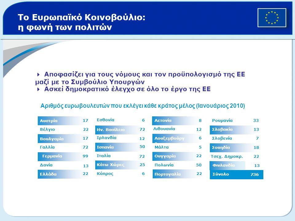 Το Ευρωπαϊκό Κοινοβούλιο: η φωνή των πολιτών 25 50 7272 6 6 Κύπρος Κάτω Χώρες 72 Ιταλία Ισπανία 12 Ιρλανδία Ην. Βασίλειο Εσθονία 22 Ελλάδα 1313 Δανία