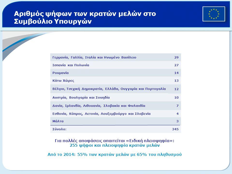 Αριθμός ψήφων των κρατών μελών στο Συμβούλιο Υπουργών 345Σύνολο: 3Μάλτα 4Εσθονία, Κύπρος, Λετονία, Λουξεμβούργο και Σλοβενία 7Δανία, Ιρλανδία, Λιθουαν