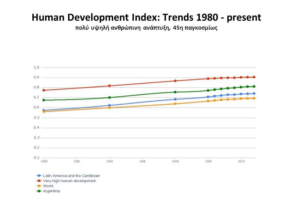 Human Development Index: Trends 1980 - present πολύ υψηλή ανθρώπινη ανάπτυξη, 45η παγκοσμίως