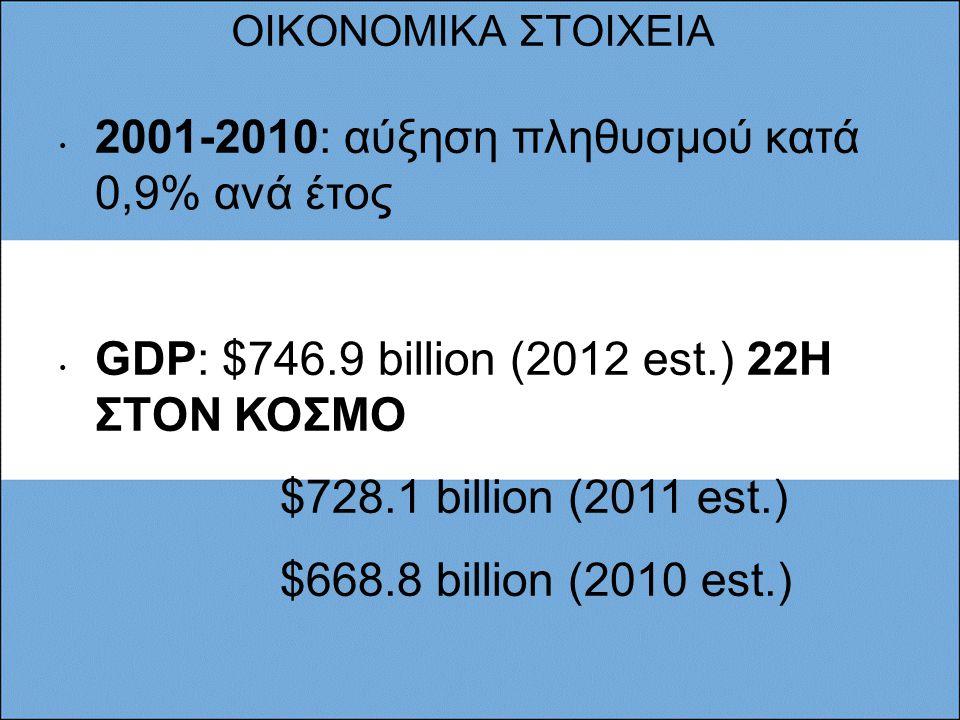 ΟΙΚΟΝΟΜΙΚΑ ΣΤΟΙΧΕΙΑ 2001-2010: αύξηση πληθυσμού κατά 0,9% ανά έτος GDP: $746.9 billion (2012 est.) 22Η ΣΤΟΝ ΚΟΣΜΟ $728.1 billion (2011 est.) $668.8 billion (2010 est.) GDP - per capita (PPP):$18,200 (2012 est.),67Η ΣΤΟΝ ΚΟΣΜΟ $17,900 (2011 est.) $16,700 (2010 est.)  αύξηση ανά κεφαλή ΑΕΠ: 4,4% ανά έτος Labor force: 17.07 million, 36Η ΣΤΟΝ ΚΟΣΜΟ Labor force - by occupation: agriculture: 5% industry: 23% services: 72% (2009 est.) Unemployment rate: 7.2% (2012,2011 est.),80Η ΣΤΟΝ ΚΟΣΜΟ Population below poverty line: 30% Public debt: 41.6% of GDP (2012 est.), 85Η ΣΤΟΝ ΚΟΣΜΟ 41.7% of GDP (2011 est.) Inflation rate (consumer prices): 25% (2012 est.), 220Η ΣΤΟΝ ΚΟΣΜΟ 21% (2011 est.)