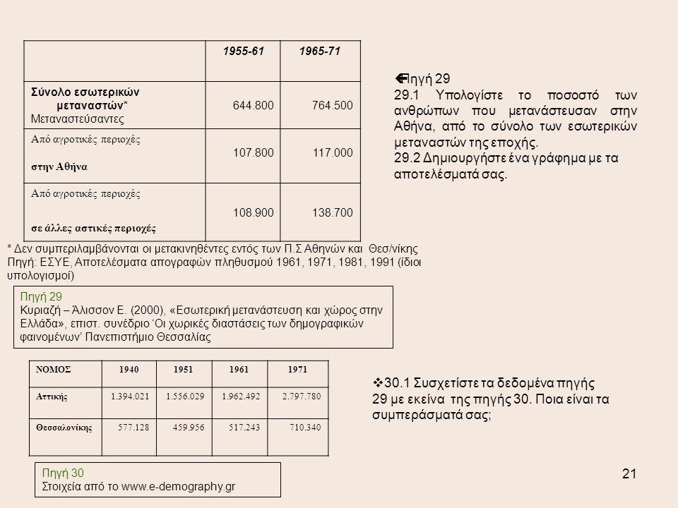 21 1955-611965-71 Σύνολο εσωτερικών μεταναστών* Μεταναστεύσαντες 644.800764.500 Από αγροτικές περιοχές στην Αθήνα 107.800117.000 Από αγροτικές περιοχές σε άλλες αστικές περιοχές 108.900138.700 * Δεν συμπεριλαμβάνονται οι μετακινηθέντες εντός των Π.Σ Αθηνών και Θεσ/νίκης Πηγή: ΕΣΥΕ, Αποτελέσματα απογραφών πληθυσμού 1961, 1971, 1981, 1991 (ίδιοι υπολογισμοί) Πηγή 29 Κυριαζή – Άλισσον Ε.