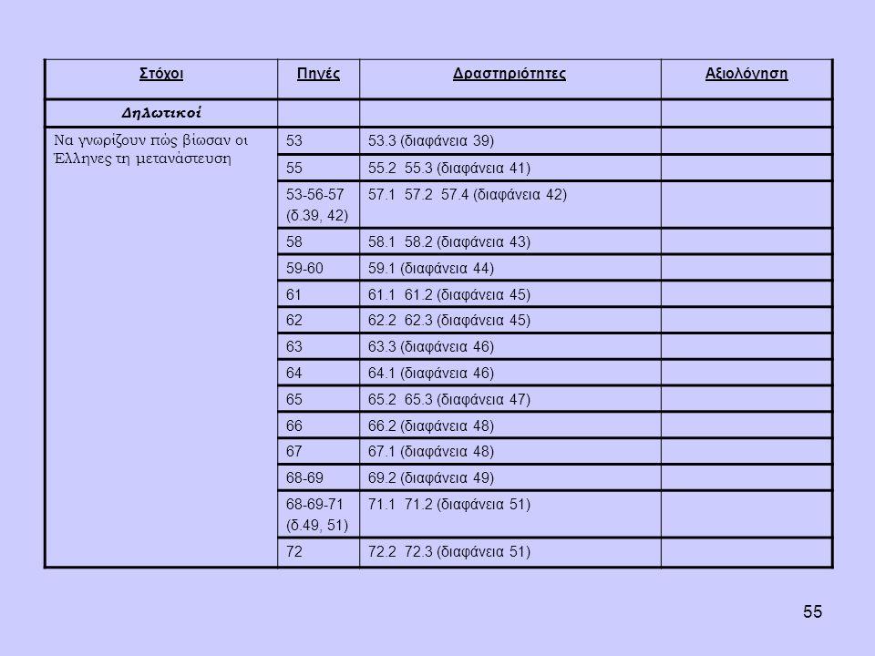 55 ΣτόχοιΠηγέςΔραστηριότητεςΑξιολόγηση Δηλωτικοί Να γνωρίζουν πώς βίωσαν οι Έλληνες τη μετανάστευση 5353.3 (διαφάνεια 39) 5555.2 55.3 (διαφάνεια 41) 53-56-57 (δ.39, 42) 57.1 57.2 57.4 (διαφάνεια 42) 5858.1 58.2 (διαφάνεια 43) 59-6059.1 (διαφάνεια 44) 6161.1 61.2 (διαφάνεια 45) 6262.2 62.3 (διαφάνεια 45) 6363.3 (διαφάνεια 46) 6464.1 (διαφάνεια 46) 6565.2 65.3 (διαφάνεια 47) 6666.2 (διαφάνεια 48) 6767.1 (διαφάνεια 48) 68-6969.2 (διαφάνεια 49) 68-69-71 (δ.49, 51) 71.1 71.2 (διαφάνεια 51) 7272.2 72.3 (διαφάνεια 51)