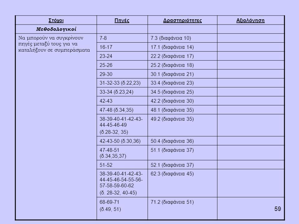 59 ΣτόχοιΠηγέςΔραστηριότητεςΑξιολόγηση Μεθοδολογικοί Να μπορούν να συγκρίνουν πηγές μεταξύ τους για να καταλήξουν σε συμπεράσματα 7-87.3 (διαφάνεια 10) 16-1717.1 (διαφάνεια 14) 23-2422.2 (διαφάνεια 17) 25-2625.2 (διαφάνεια 18) 29-3030.1 (διαφάνεια 21) 31-32-33 (δ.22,23)33.4 (διαφάνεια 23) 33-34 (δ.23,24)34.5 (διαφάνεια 25) 42-4342.2 (διαφάνεια 30) 47-48 (δ.34,35)48.1 (διαφάνεια 35) 38-39-40-41-42-43- 44-45-46-49 (δ.28-32, 35) 49.2 (διαφάνεια 35) 42-43-50 (δ.30,36)50.4 (διαφάνεια 36) 47-48-51 (δ.34,35,37) 51.1 (διαφάνεια 37) 51-5252.1 (διαφάνεια 37) 38-39-40-41-42-43- 44-45-46-54-55-56- 57-58-59-60-62 (δ.