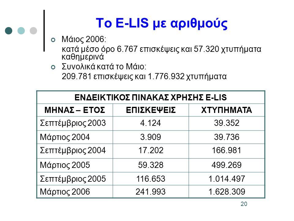 20 Το E-LIS με αριθμούς Μάιος 2006: κατά μέσο όρο 6.767 επισκέψεις και 57.320 χτυπήματα καθημερινά Συνολικά κατά το Μάιο: 209.781 επισκέψεις και 1.776.932 χτυπήματα ΕΝΔΕΙΚΤΙΚΟΣ ΠΙΝΑΚΑΣ ΧΡΗΣΗΣ E-LIS ΜΗΝΑΣ – ΕΤΟΣΕΠΙΣΚΕΨΕΙΣΧΤΥΠΗΜΑΤΑ Σεπτέμβριος 20034.12439.352 Μάρτιος 20043.90939.736 Σεπτέμβριος 200417.202166.981 Μάρτιος 200559.328499.269 Σεπτέμβριος 2005116.6531.014.497 Μάρτιος 2006241.9931.628.309