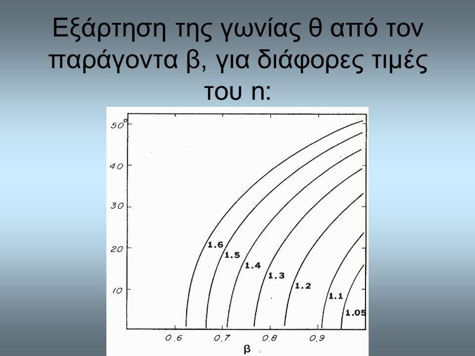 Εξάρτηση της γωνίας θ από τον παράγοντα β, για διάφορες τιμές του n: