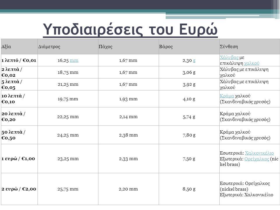 Υποδιαιρέσεις του Ευρώ ΑξίαΔιάμετροςΠάχοςΒάροςΣύνθεση 1 λεπτό / €0,0116,25 mmmm1,67 mm2,30 gg ΧάλυβαςΧάλυβας με επικάλυψη χαλκούχαλκού 2 λεπτά / €0,02