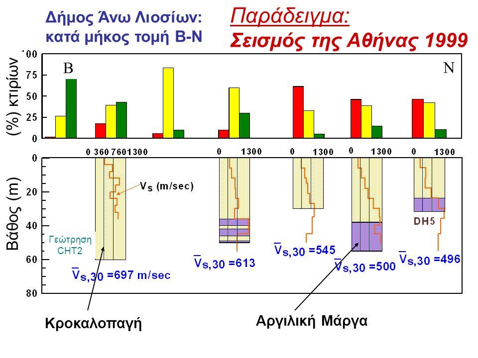 Δήμος Άνω Λιοσίων: κατά μήκος τομή Β-Ν Κροκαλοπαγή Αργιλική Μάργα Β Ν (%) κτιρίων Βάθος (m) Γεώτρηση CHT2 Παράδειγμα: Σεισμός της Αθήνας 1999