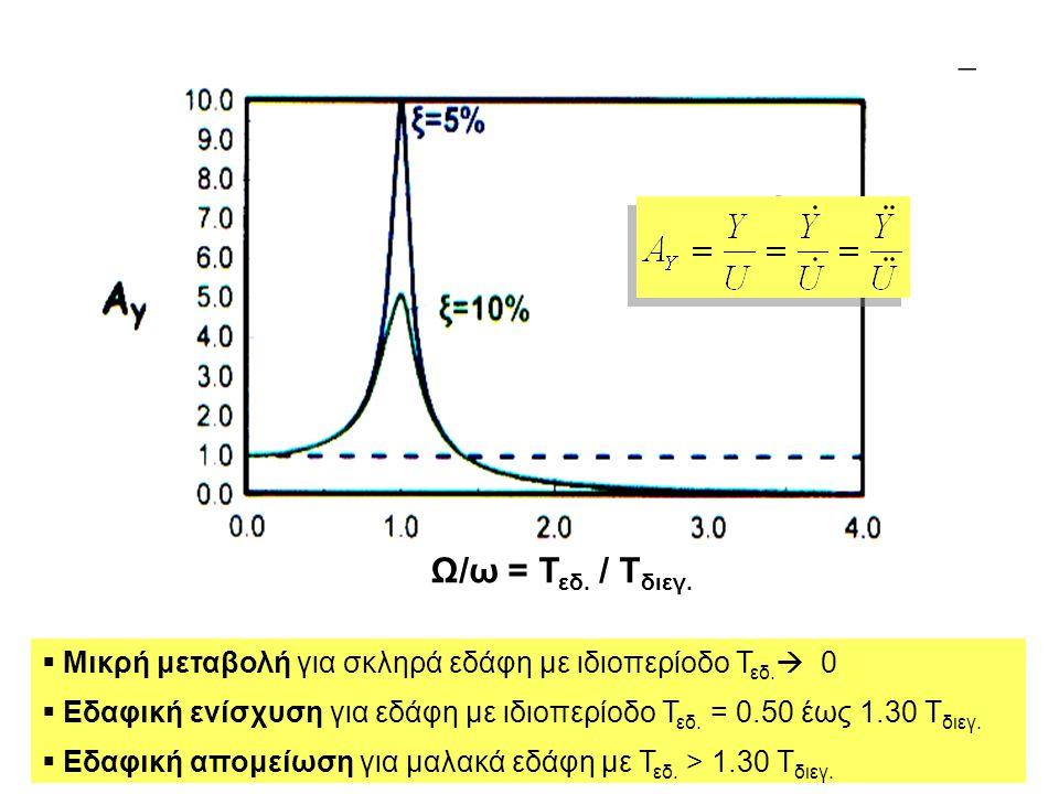   Μικρή μεταβολή για σκληρά εδάφη με ιδιοπερίοδο Τ εδ.  0   Εδαφική ενίσχυση για εδάφη με ιδιοπερίοδο Τ εδ. = 0.50 έως 1.30 Τ διεγ.   Εδαφική α