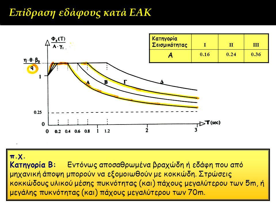 π.χ. Κατηγορία Β: Εντόνως αποσαθρωμένα βραχώδη ή εδάφη που από μηχανική άποψη μπορούν να εξομοιωθούν με κοκκώδη. Στρώσεις κοκκώδους υλικού μέσης πυκνό