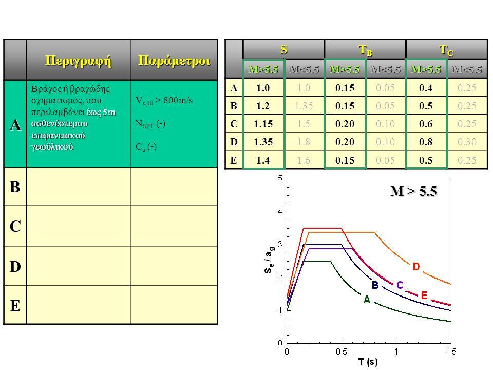 ΠεριγραφήΠαράμετροι A έως 5m ασθενέστερου επιφανειακού γεωϋλικού Βράχος ή βραχώδης σχηματισμός, που περιλαμβάνει έως 5m ασθενέστερου επιφανειακού γεωϋ