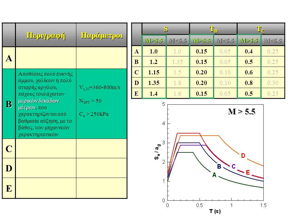 ΠεριγραφήΠαράμετροι A B μερικών δεκάδων μέτρων Αποθέσεις πολύ πυκνής άμμου, χαλίκων ή πολύ στιφρής αργίλου, πάχους τουλάχιστον μερικών δεκάδων μέτρων,