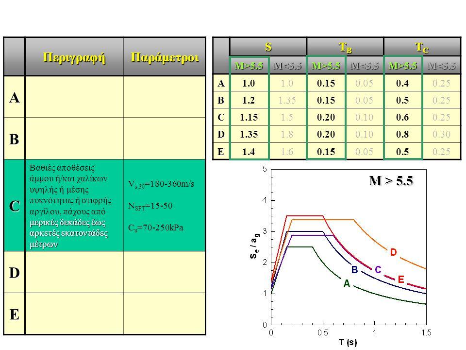 ΠεριγραφήΠαράμετροι A B C μερικές δεκάδες έως αρκετές εκατοντάδες μέτρων Βαθιές αποθέσεις άμμου ή/και χαλίκων υψηλής ή μέσης πυκνότητας ή στιφρής αργί