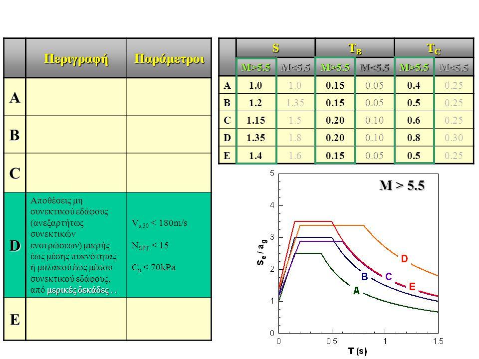 ΠεριγραφήΠαράμετροι A B C D μερικές δεκάδες.. Αποθέσεις μη συνεκτικού εδάφους (ανεξαρτήτως συνεκτικών ενστρώσεων) μικρής έως μέσης πυκνότητας ή μαλακο