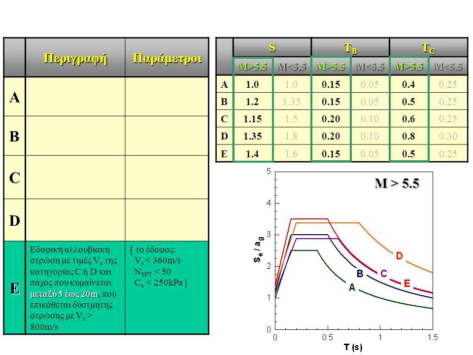 ΠεριγραφήΠαράμετροι A B C D E μεταξύ 5 έως 20m Εδαφική αλλουβιακή στρώση με τιμές V s της κατηγορίας C ή D και πάχος που κυμαίνεται μεταξύ 5 έως 20m,