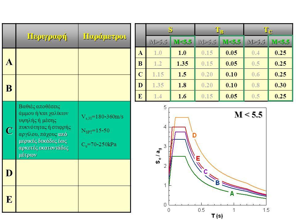 ΠεριγραφήΠαράμετροι A B C από μερικές δεκάδες έως αρκετές εκατοντάδες μέτρων Βαθιές αποθέσεις άμμου ή/και χαλίκων υψηλής ή μέσης πυκνότητας ή στιφρής