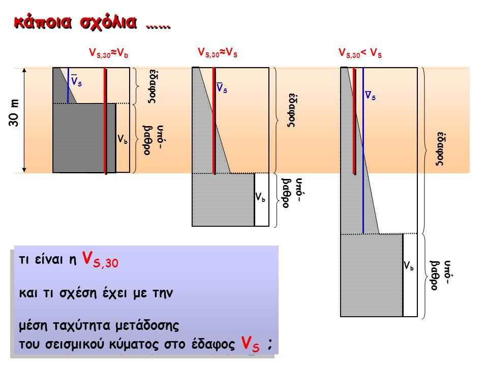 έδαφος υπό- βαθρο VbVb VSVS έδαφος υπό- βαθρο VbVb VSVS έδαφος υπό- βαθρο VbVb VSVS 30 m V S,30 ≈V b V S,30 ≈V S V S,30 < V S τι είναι η V S,30 και τι