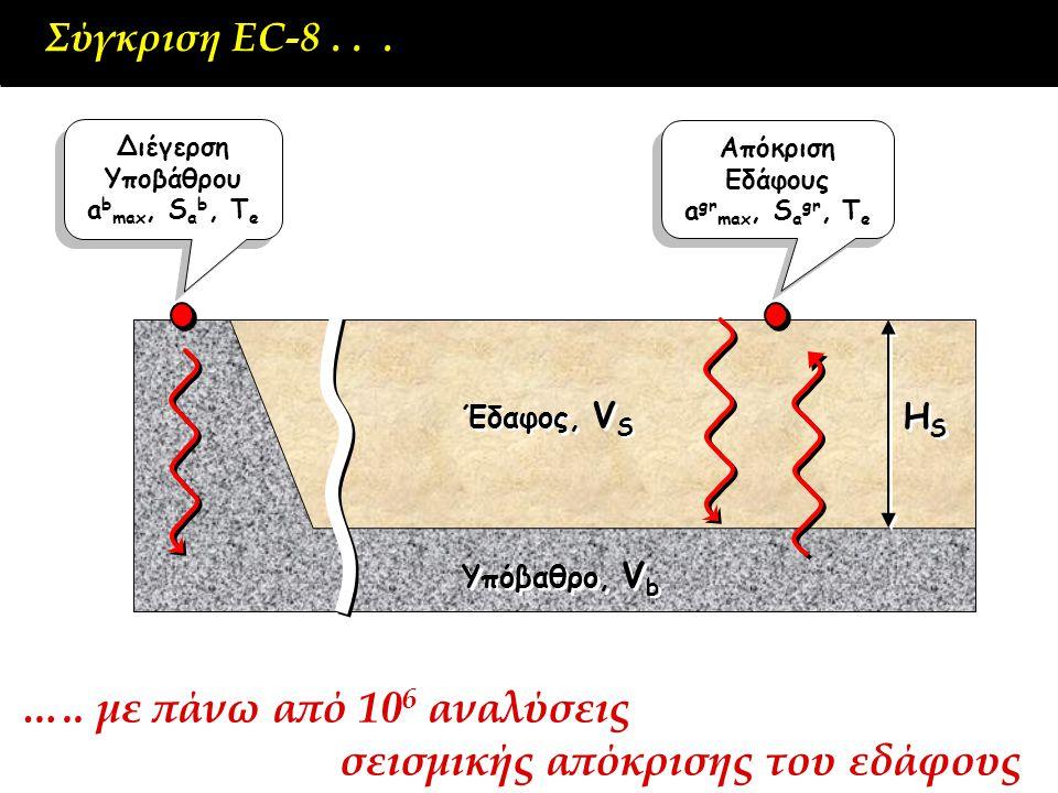 Σύγκριση EC-8... Έδαφος, V S HSHS HSHS Υπόβαθρο, V b Διέγερση Υποβάθρου a b max, S a b, T e Διέγερση Υποβάθρου a b max, S a b, T e Απόκριση Εδάφους a