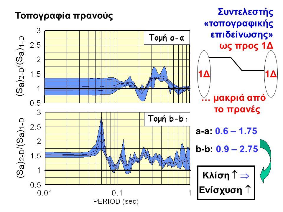 Συντελεστής «τοπογραφικής επιδείνωσης» ως προς 1Δ EC-8 Τομή α-α Τομή b-b Τοπογραφία πρανούς 1Δ … μακριά από το πρανές a-a: 0.6 – 1.75 b-b: 0.9 – 2.75